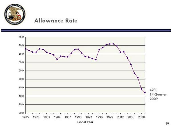 USPTO Statistik: Erlaubte Patentanmeldungen